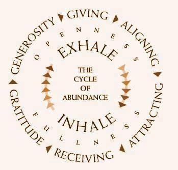 breathing cycle